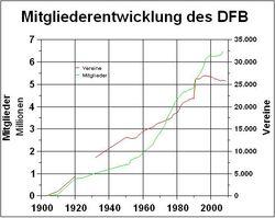 DFB-Mitglieder