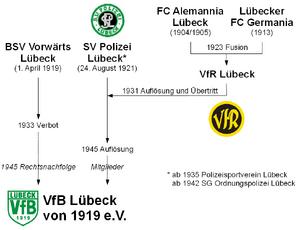 VfB Luebeck Schema