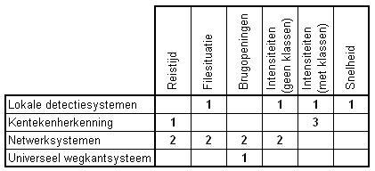 Beoordeling meetsystemen kort