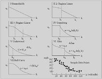 Fundamentele diagrammen