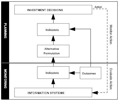 Planning en monitoring