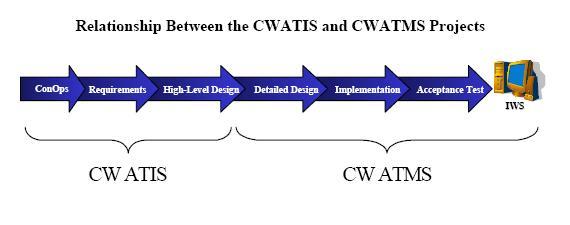 Relatie CWATIS en CWATMS