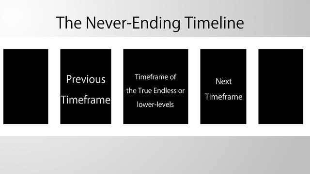 File:Never-ending Timeline.png
