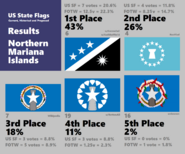 NM Final Result