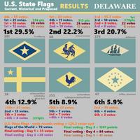DE R7 results