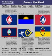 Guam Final Results