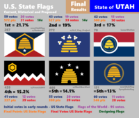 UT R6 final results