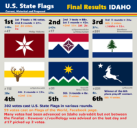 Idaho results