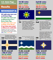 Minnesota Final Result