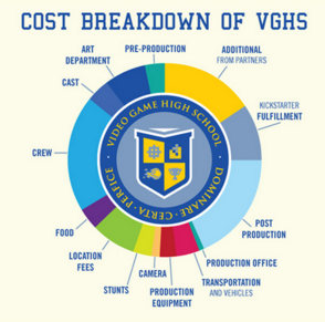 VGHS S1 Cost