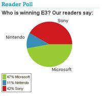 IGN e3 poll