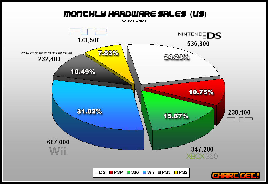 Npd september 2008 video game sales wiki fandom powered by wikia