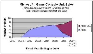MicrosoftGameConsolesUnitSales