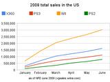 NPD 2009 sales figures