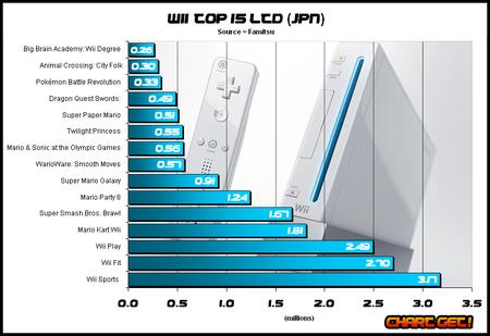 Wii-top-15 jpn nov 2008