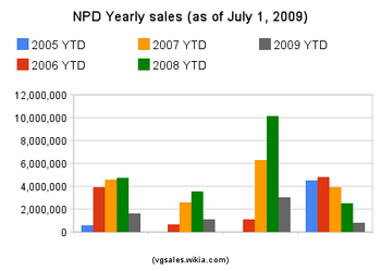 Npd yearly sales