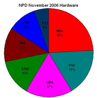 NPD November 2006 Hardware
