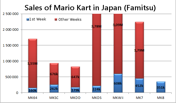 Mario Kart | Video Game Sales Wiki | FANDOM powered by Wikia