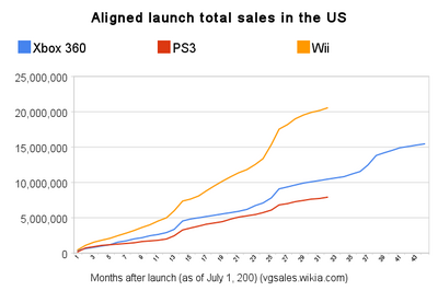 Npd total sales (aligned launch)