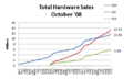 Hardware sales oct 08.png
