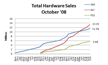 Hardware sales oct 08