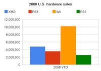 2008 u s hardware sales