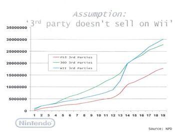 Nintendo3rdpartysales
