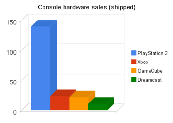 Console hardware sales sixth gen