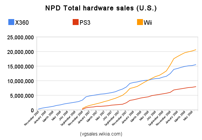 Npd seventh generation video game sales wiki fandom powered by wikia npd hardware sales ccuart Images