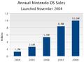 Nintendo-ds US NPD history.png
