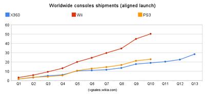 Worldwide total sales aligned