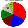 Npd november 2005 hardware.png