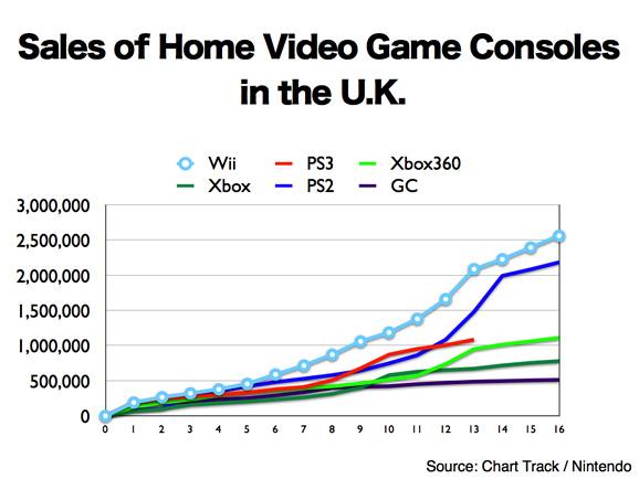 Image chart track uk graphg video game sales wiki fandom filechart track uk graphg ccuart Gallery