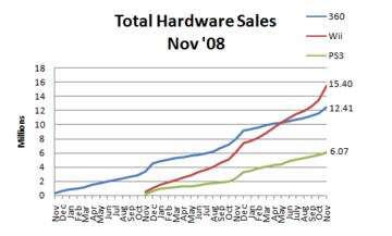 Npd november 2008 hardware sales