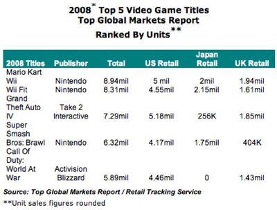 Top5gameworld top global market