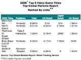 Top Global Markets Report