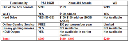File:PS3 functionality comparison.jpg