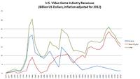 US Inflation-Adjusted Revenues 1973-2011