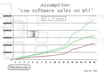 Nintendosales 1st and 3rd party
