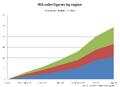 Wii sales by region.png