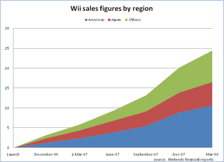 Wii sales by region