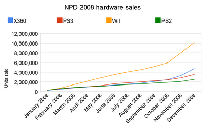 NPD 2008 hardware sales