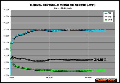 Japan market share