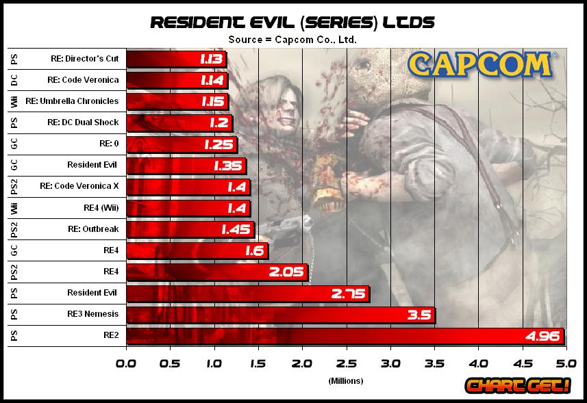 7 Fakta Game Resident Evil