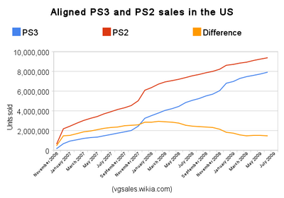 Npd ps3 vs ps2 sales