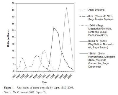 Economist generations 1980-2002