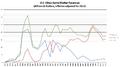 US Inflation-Adjusted Revenues.png