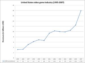 Us revenues 1995-2007