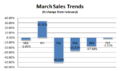Sales-trends-march-08.png