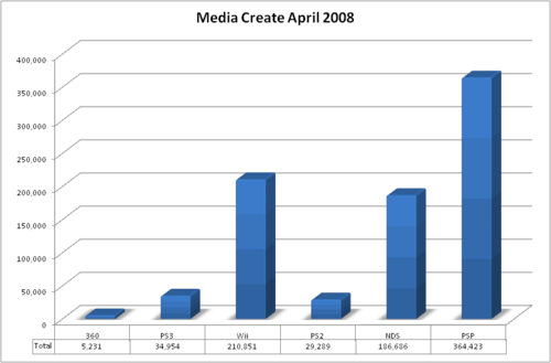Media create april 2008